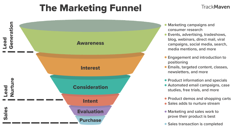 marketing-funnel-diagram.png